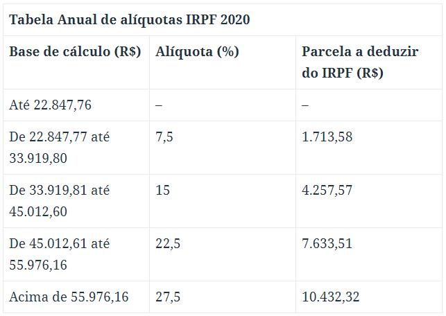 Tabela de alíquotas do Imposto de Renda